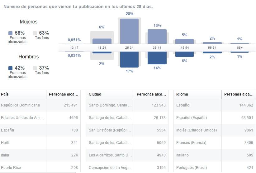 Demografía público Facebook