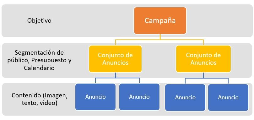 Estructura de los Anuncios de Facebook